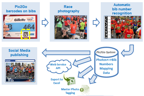 Pic2Go Race Photo Tagging by Bib Numbers
